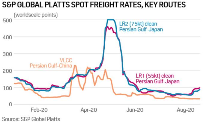 S&P Global Platts Spot Freight Rates