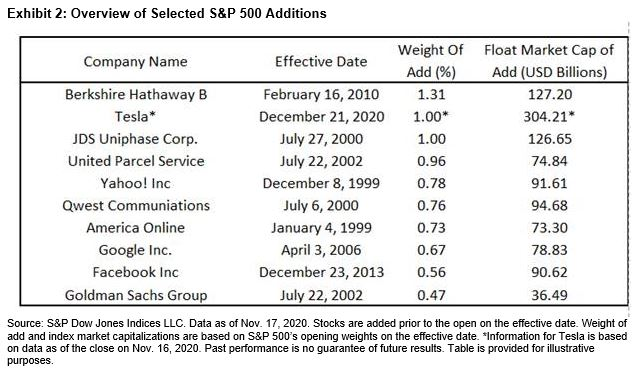 Exhibit 2: Overview of Selected S&P 500 Additions