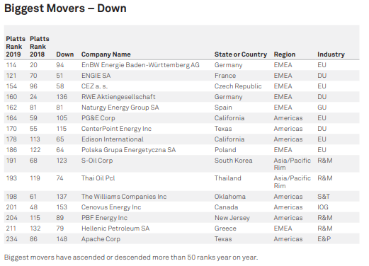 biggest movers down