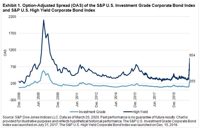 investment grade spread index