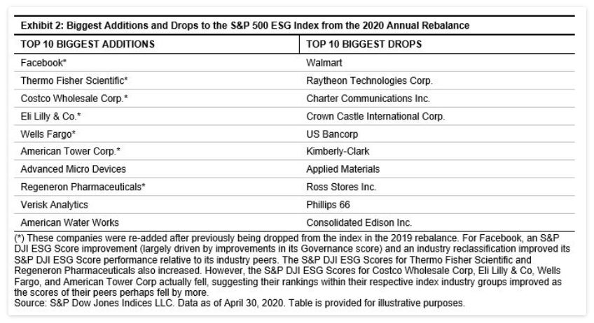 Exhibit 2: Biggest Additions and Drops to the S&P 500 ESG Index