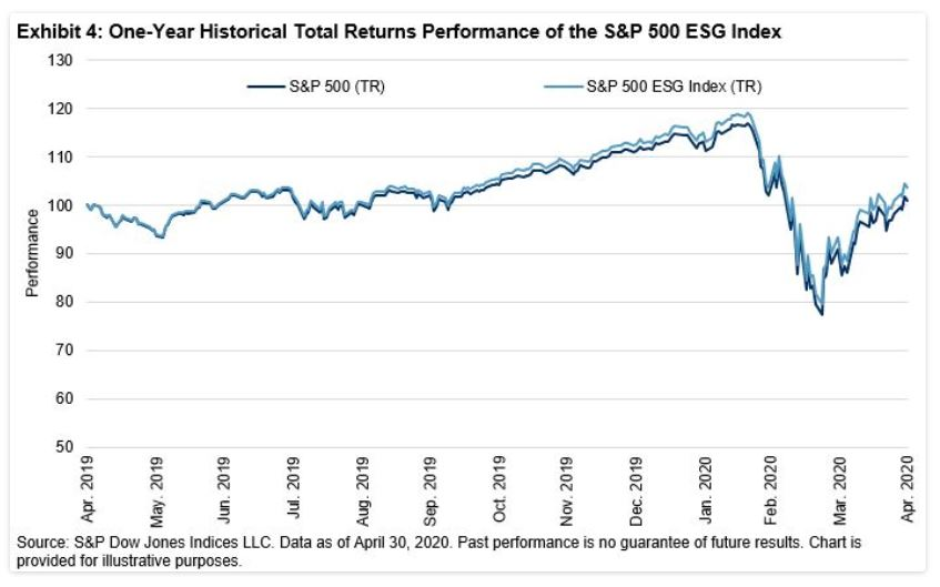 Exhibit 4: One-Year Historical Total Returns Performance of the S&P 500 ESG Index
