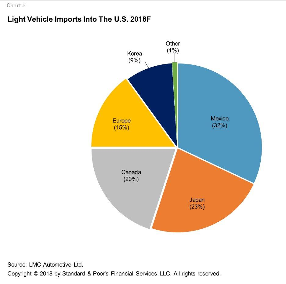US-Mex-Can Trade Agreement Impact On Corporate Sectors | S&P