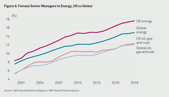 The Changing Face of Energy | S&P Global