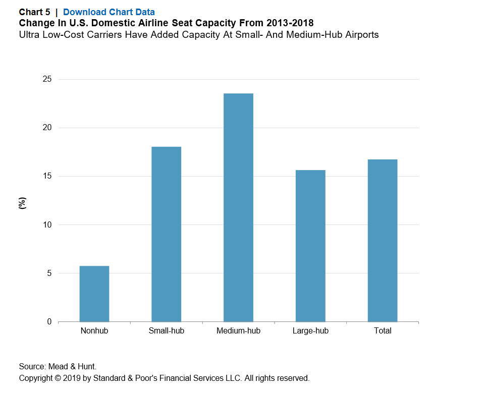 U S  Airport Balance Sheets--And Exposures--Increase With Traffic