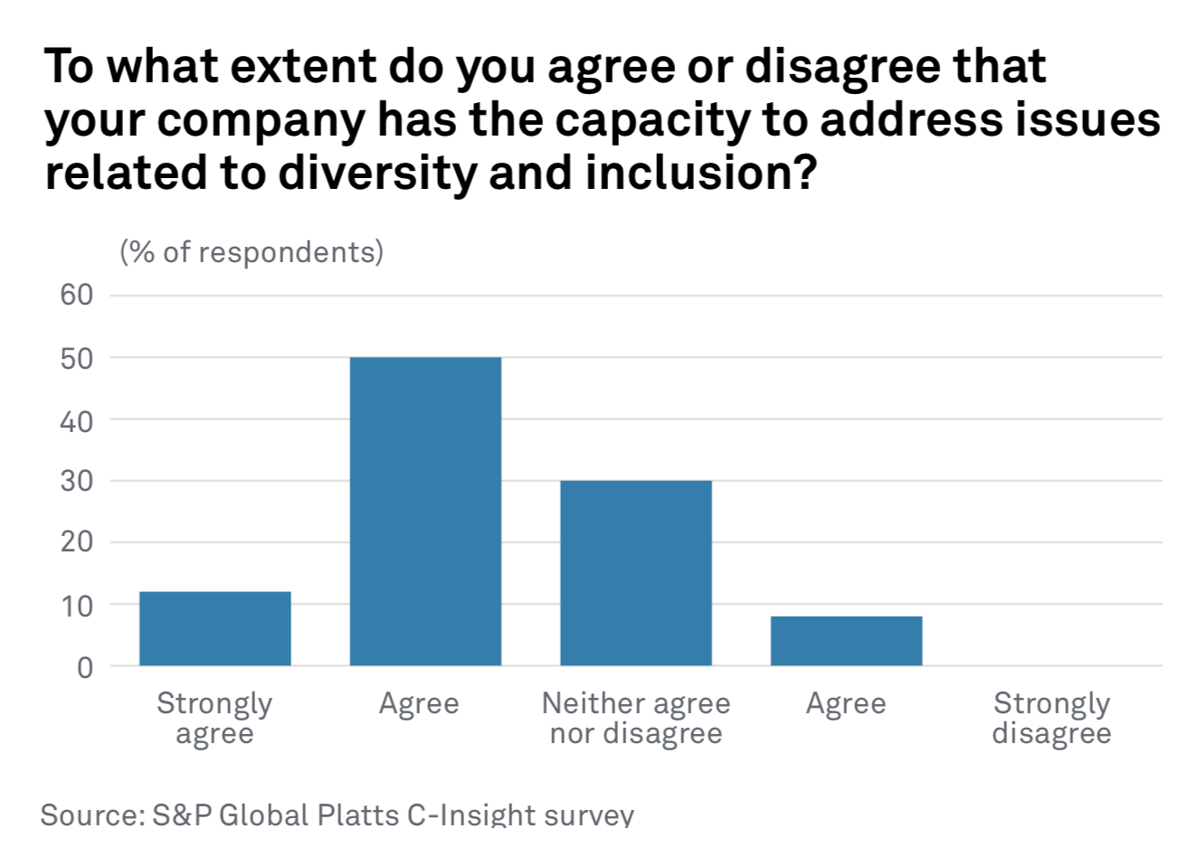 Industry Executives Confident about Diversity, Inclusion