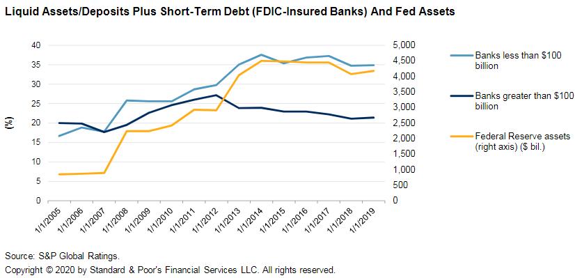 Liquid Assets/Deposits Plus Short-Term Debt (FDIC-Insured Banks) And Fed Assets