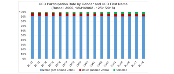 CEO Particiaption rate by gender and CEO first name chart