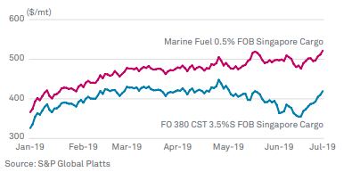 High and low sulfur fuel prices diverge