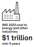 IMO 2020 cost to enerygy and other