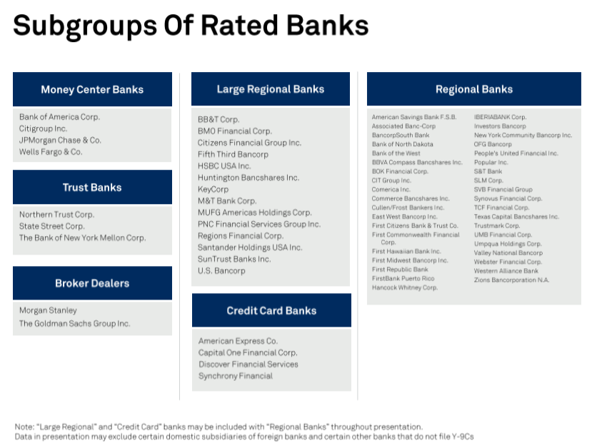 U S  Bank Outlook 2019 Still Sunny, But The Good Times May Be Behind