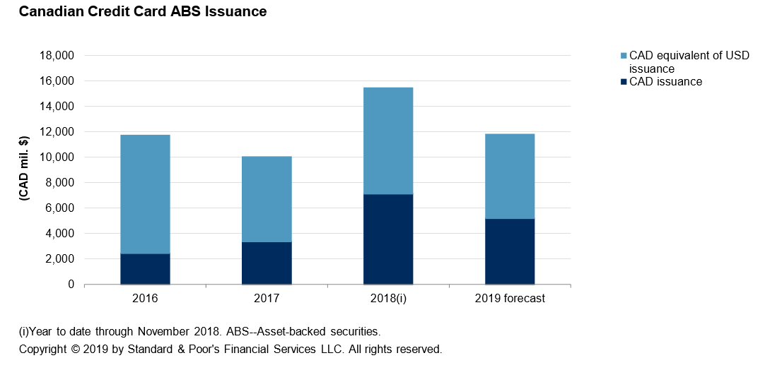 Global Structured Finance 2019 Securitization Energized With $1 T In