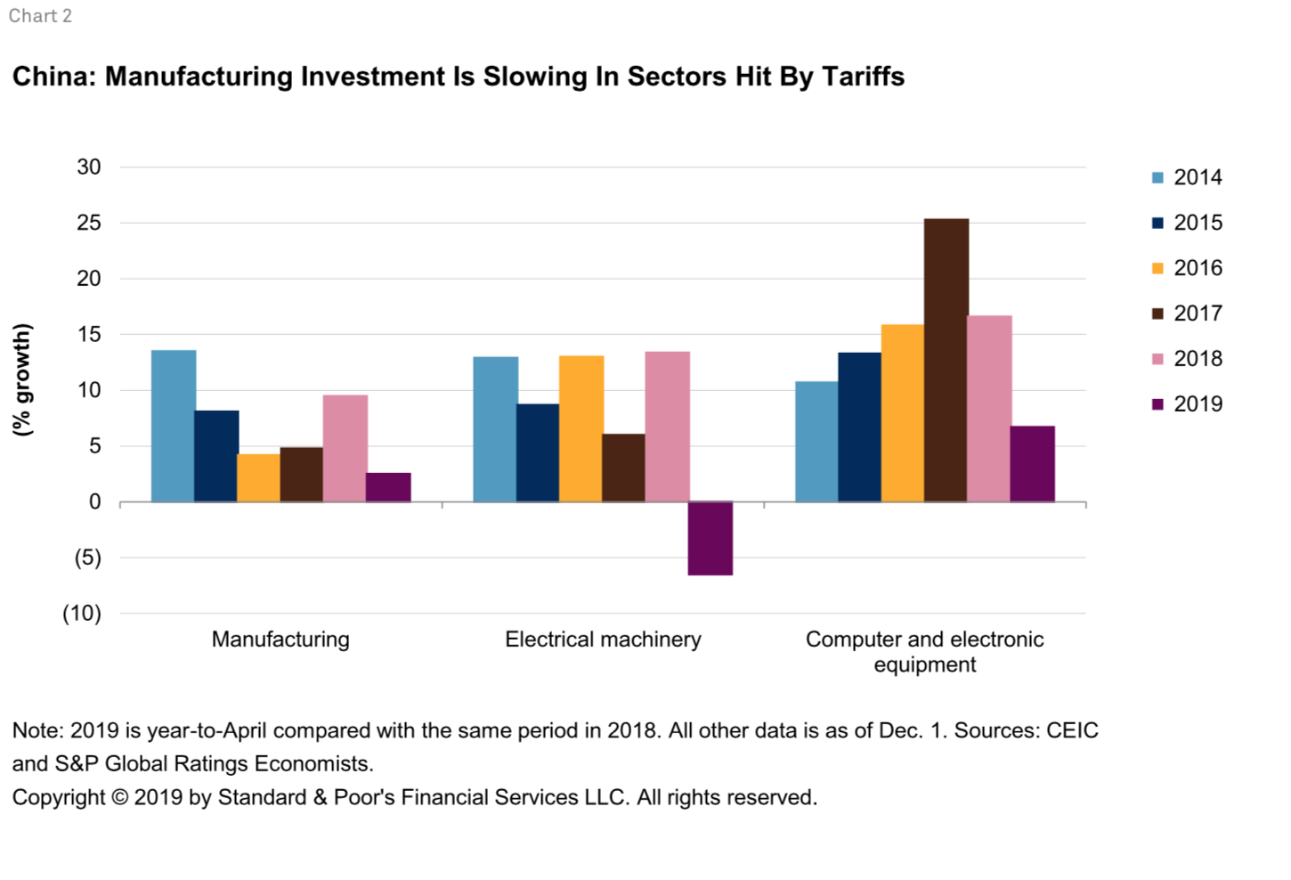The U S -China Trade War The Global Economic Fallout | S&P