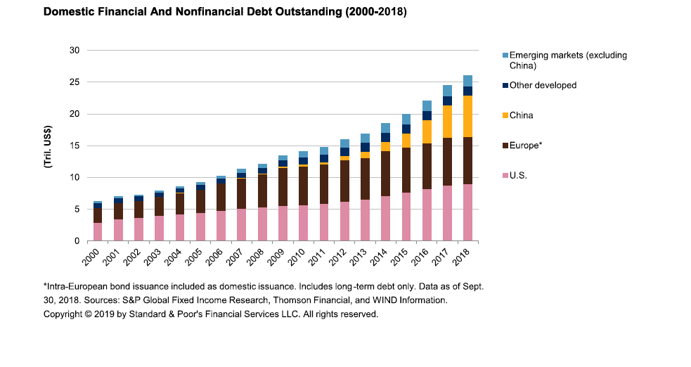 Credit Trends: Demystifying China's Domestic Debt Market