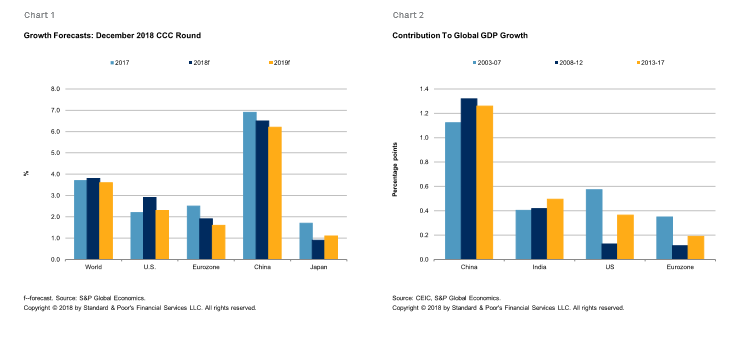Global Economic Outlook 2019 Autumn Is Coming | S&P Global