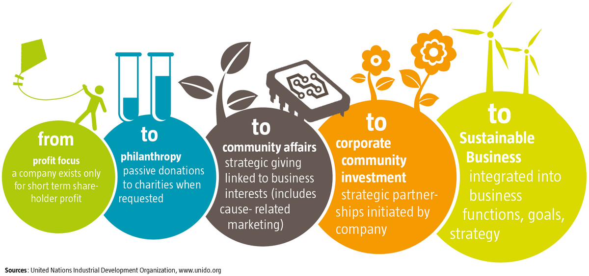 corporate community investment strategy