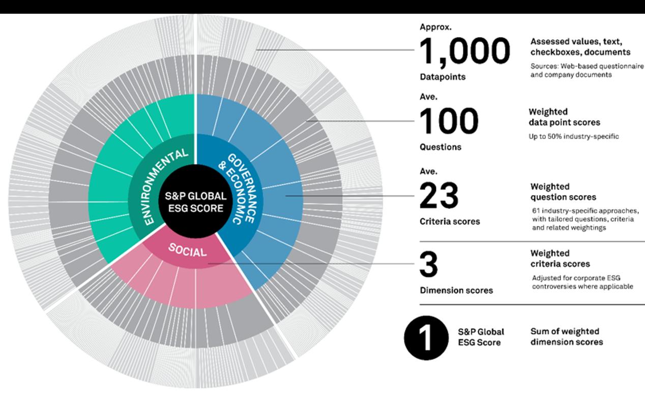 ESG Total Score