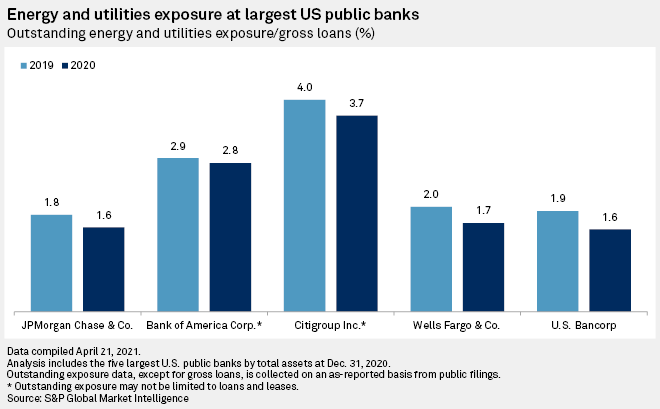 Energy and utilities exposure at largest US public banks
