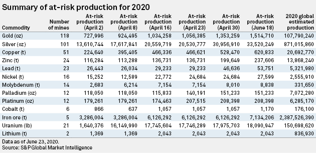 At-risk Metal Production for 2020