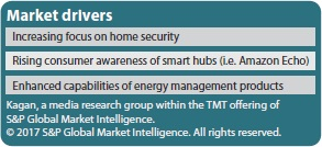 Market drivers smart home