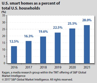 US smart homes as a percent of total u.s households