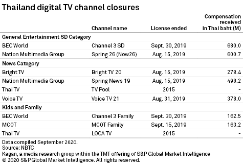 Strong Competition Remains For Thailand Digital Terrestrial TV Channel