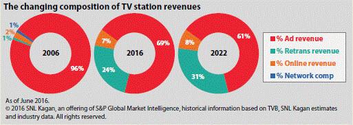 Retrans Revenue Share Expands In Latest U S  TV Station
