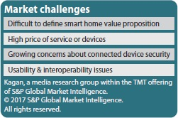Market challenges smart home