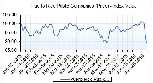 Which U S  Hedge Funds Have Been Hit By Puerto Rico and Greece