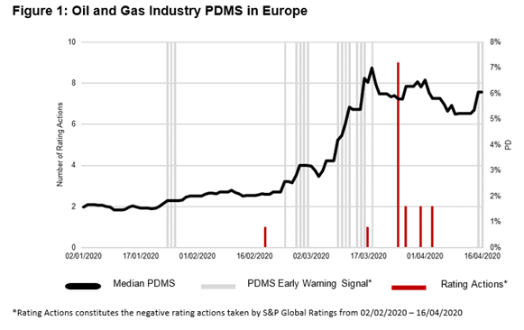 Identifying Early Warning Signals In The Oil And Gas Industry