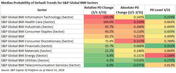 emerging credit risks in 2016 s p global market intelligence