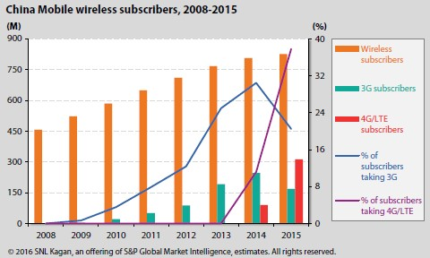 China Wireless On The Road To 4G | S&P Global Market Intelligence