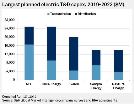Electric Transmission And Distribution Capital Expenditure