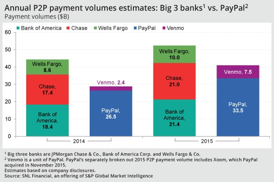 Big Banks Take On PayPal's Market Share In Mobile Payments