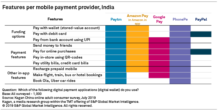 PayPal playing in the big leagues of India's digital