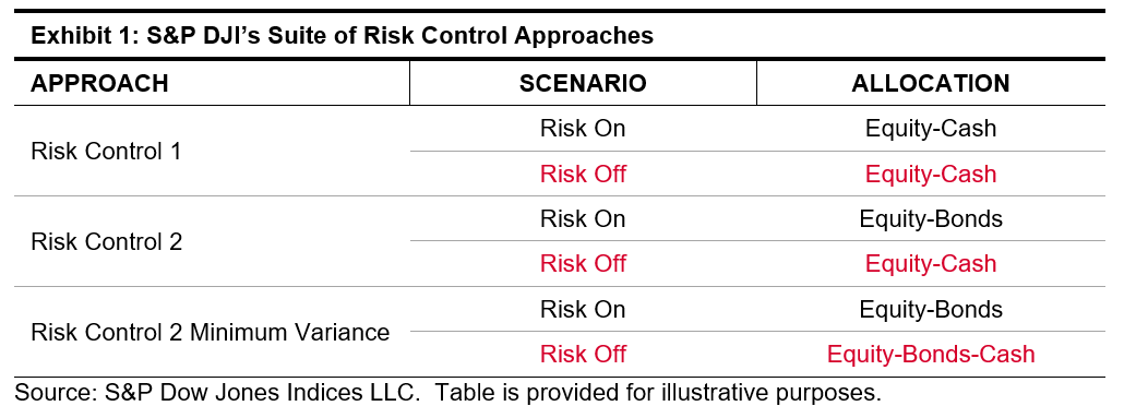 Incorporating a Minimum Variance Framework into Risk Control 2 Exhibit 1
