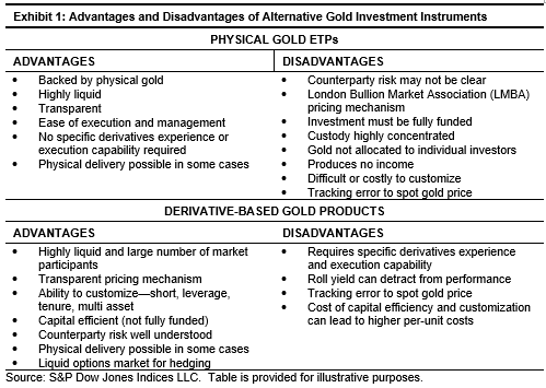 Physical versus Synthetic Gold: Know Your Gold Exposure Exhibit 1