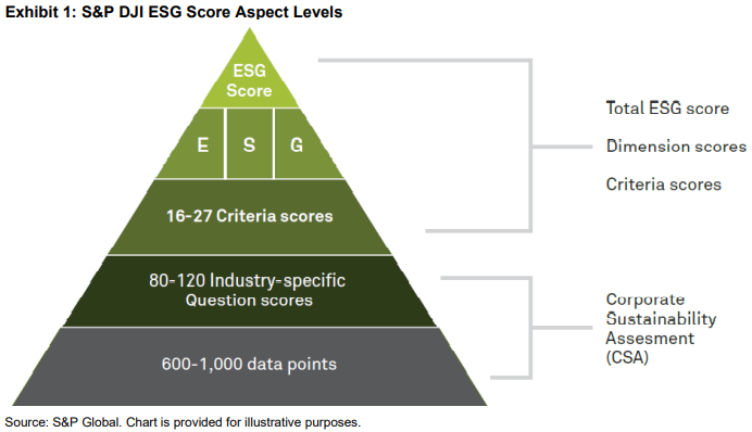 faq-spdji-esg-scores-exhibit-1