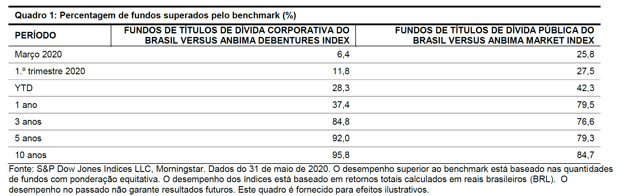 Exhibit 1. Active Managers' Outperformance in Brazilian Bond Funds.