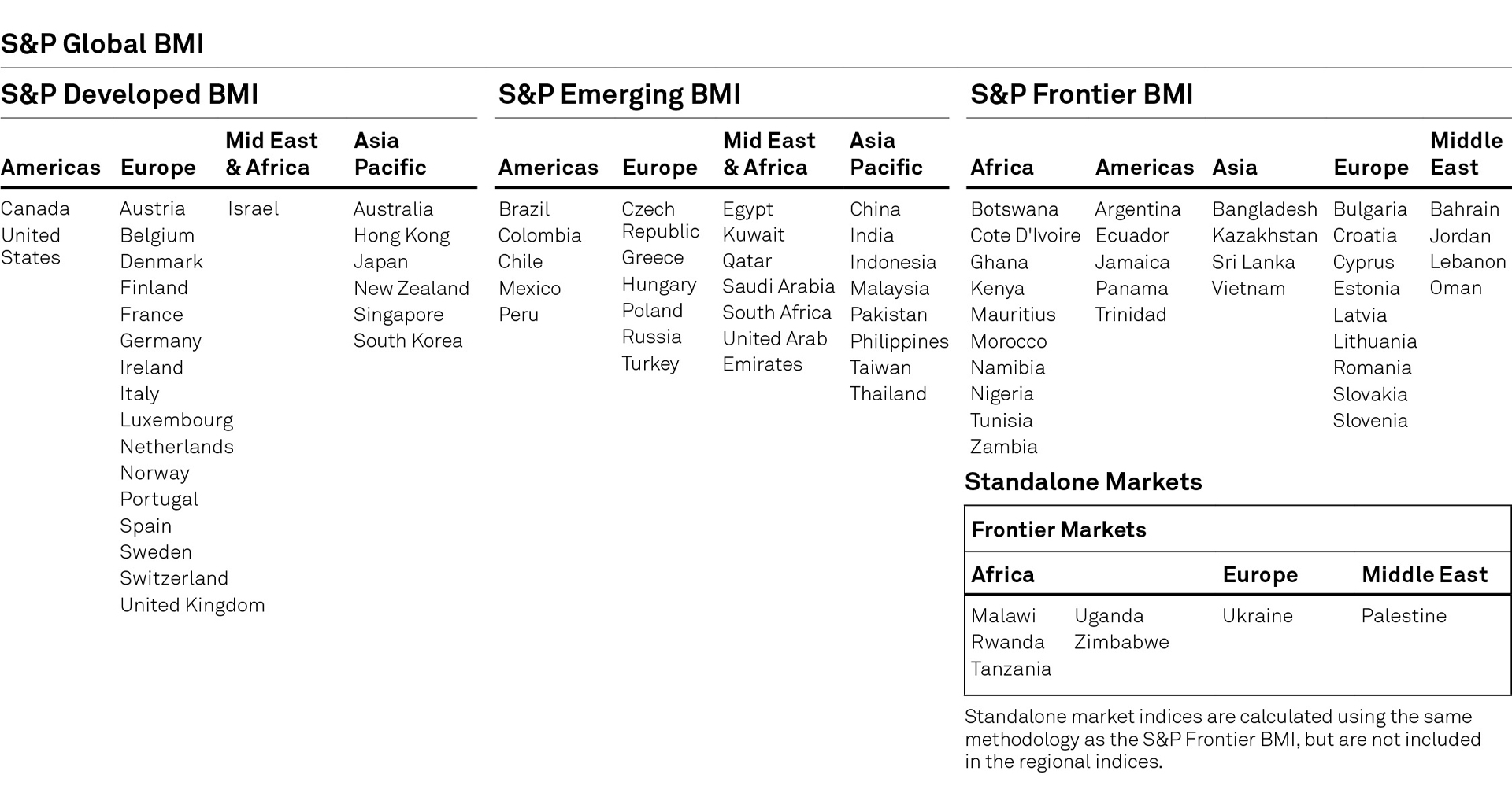 S&P BMI Series