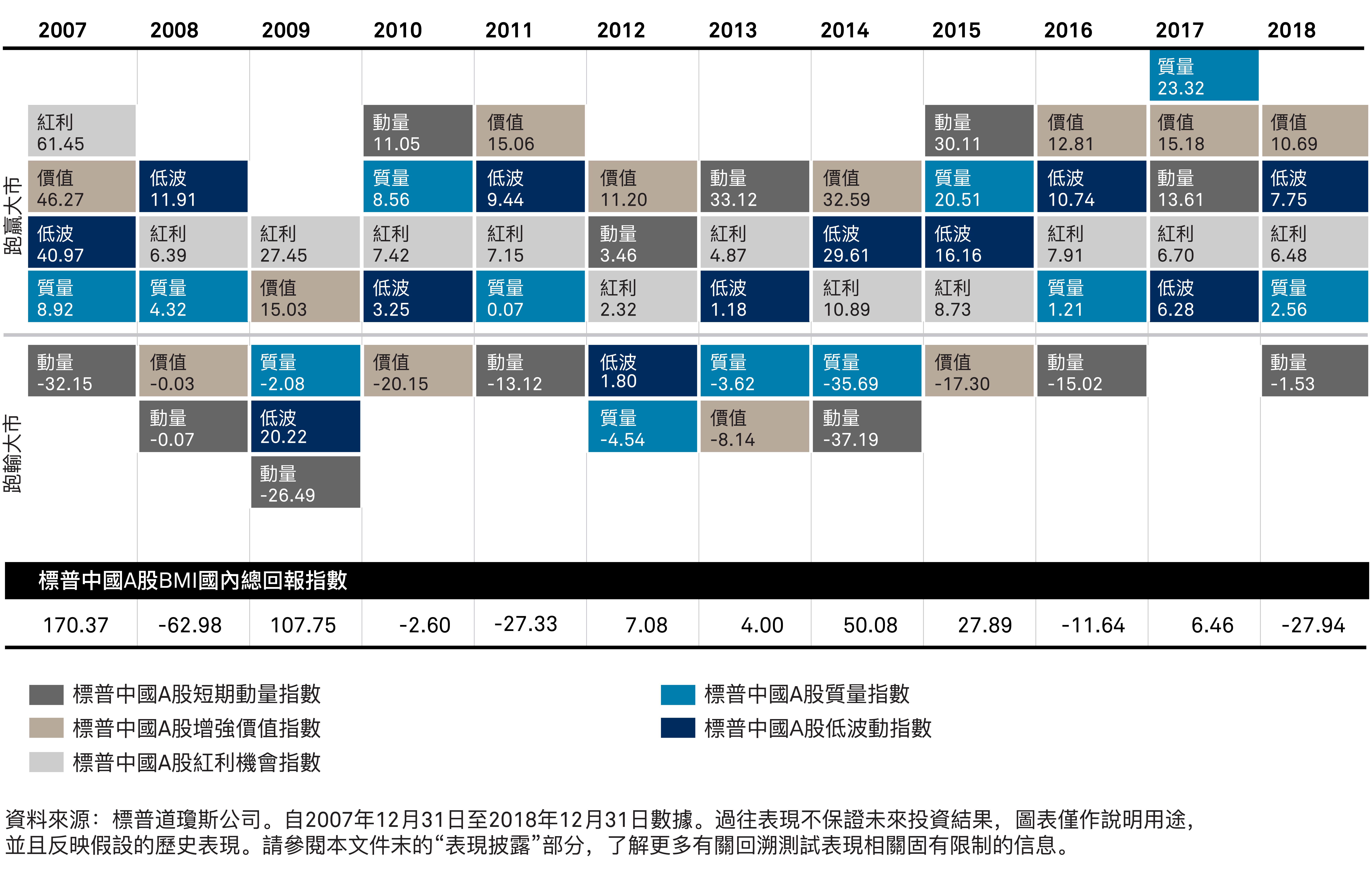 S&P China A-Share Single Factor Indices Calendar Year Excess Returns Heat Map