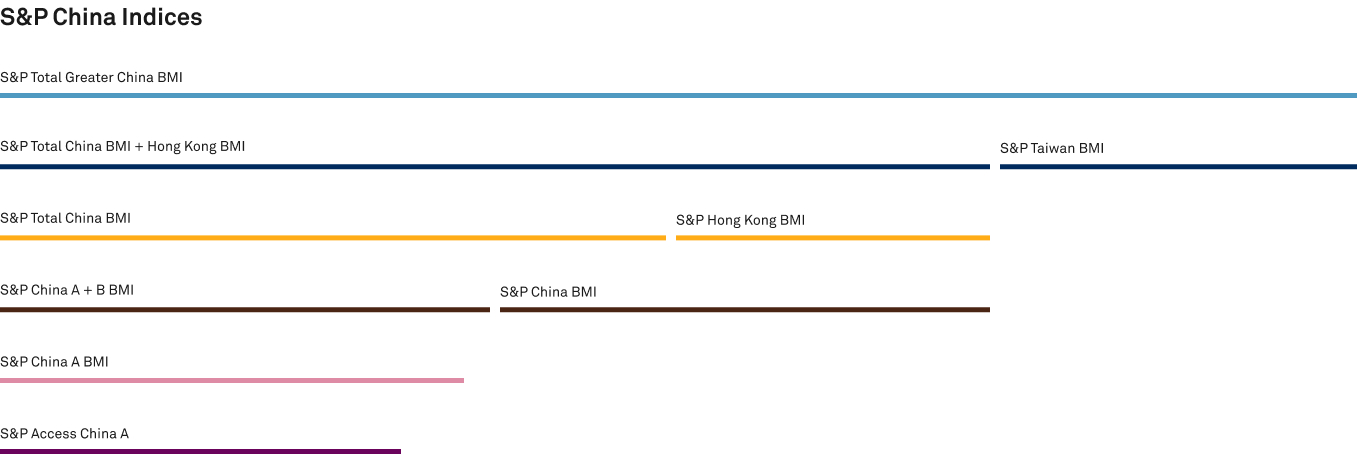 S&P China Benchmark Indices
