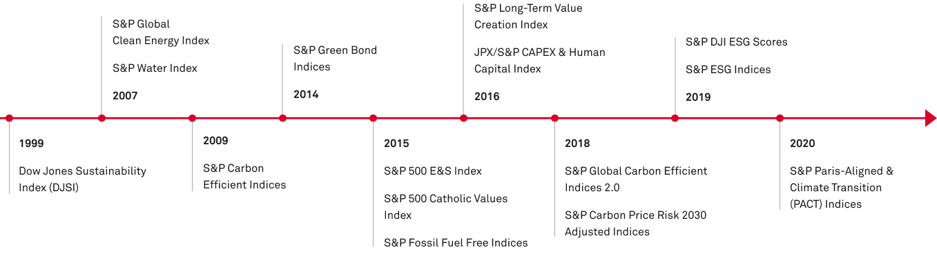 S&P Dow Jones Indices ESG Indices Milestones