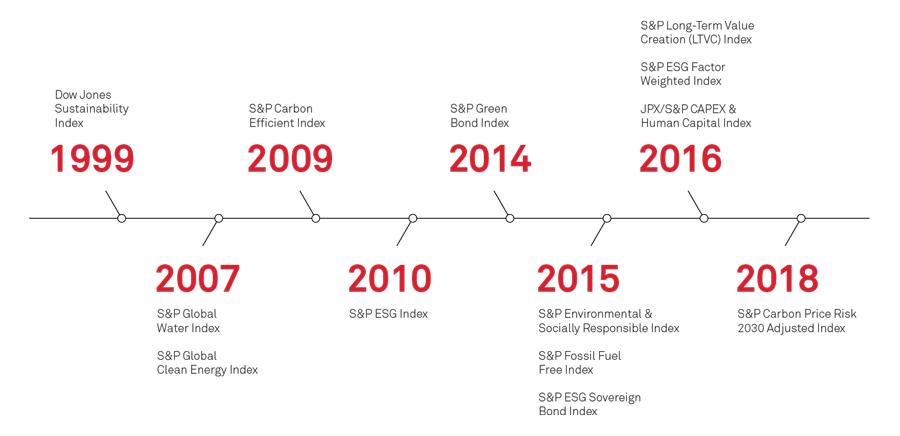 S&P Dow Jones Indices ESG Timeline