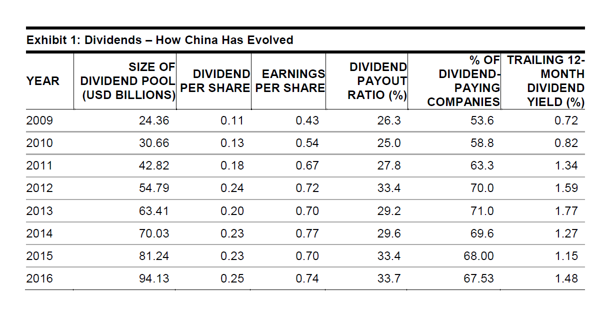 Dividends - How China Has Evolved