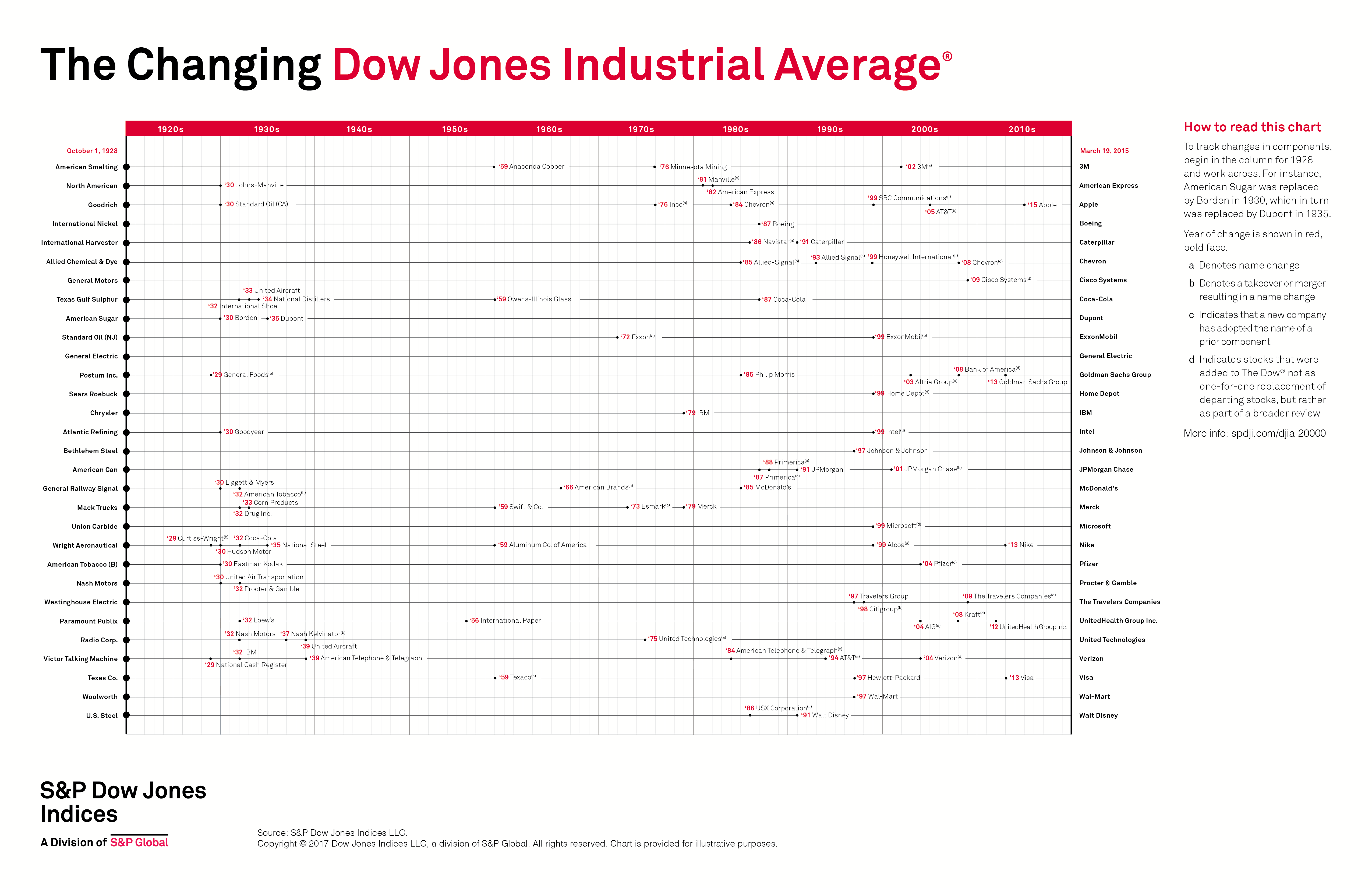 How has the DJIA evolved since 1928?